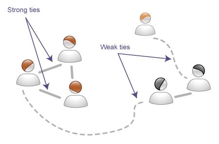 strength-of-weak-ties