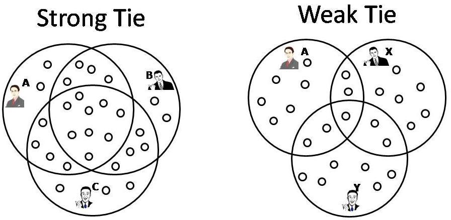strongweak-tie