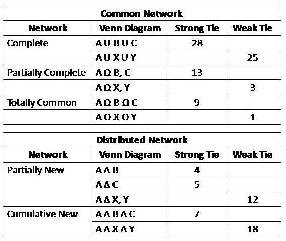 strongweak-tie_graph