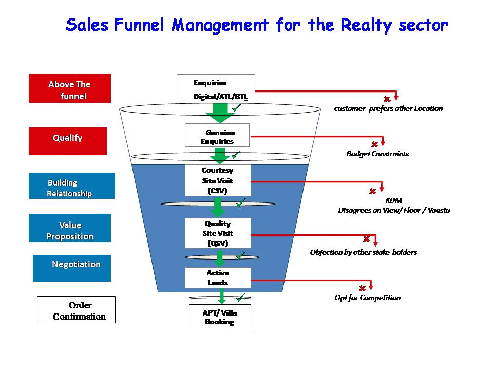 Realty_Funnel